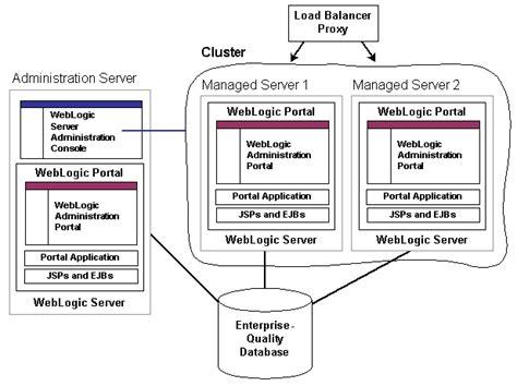 configuring  portal cluster