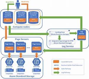 Azure Sql Database Hyperscale
