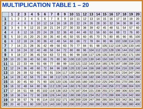 table de multiplication de 30 multiplication table 1 30 notary letter