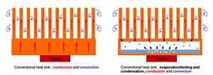 Schematic Diagrams Of A Conventional Heat Sink  Left  And
