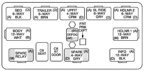2006 Suburban Fuse Diagram by Chevrolet Suburban 2006 Fuse Box Diagram Auto Genius