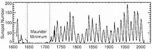 Solar Variability and Terrestrial Climate   Science ...