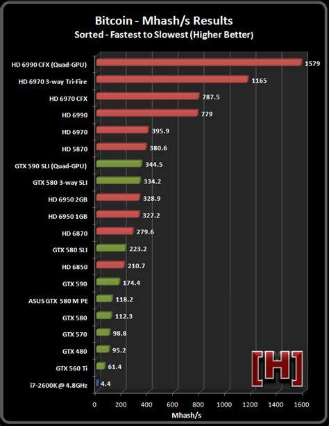 bitcoin mining hashrate h ardocp bitcoin mining gpu performance comparison