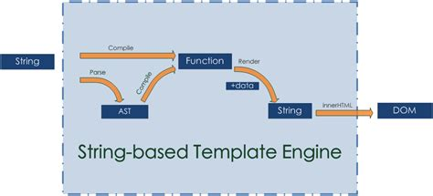 javascript string template regularjs a comprehensive comparison of front end templating solutions
