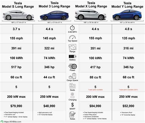 Download Tesla 3 Cost Comparison Pics