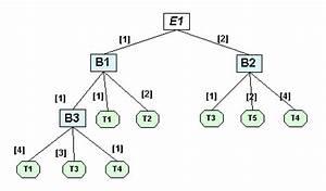 Ss Berechnen : erzeugnisgliederung ~ Themetempest.com Abrechnung
