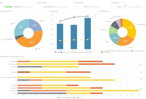 desk dashboard customer  sisense industry