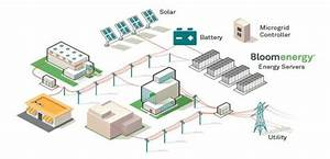Microgrid Energy Overview