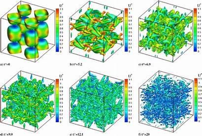 Vortex Taylor Temporal Visualized Evolution 1600 Isosurface