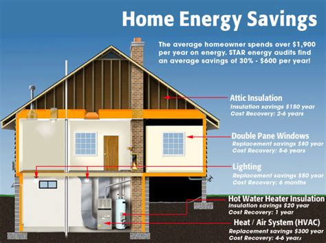 Tools to help you evaluate your home's efficiency.