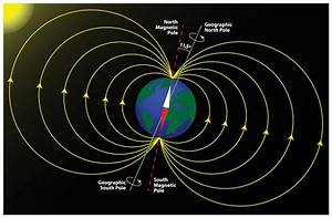 The Earth's magnetic poles may not be shifting after all ...