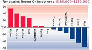 Introducing The RE/MAX Return on Renovation Index