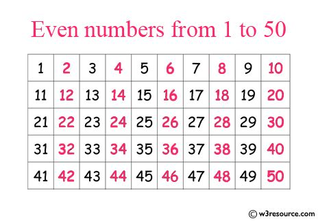 exercises prints   numbers