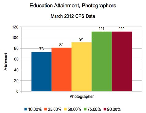 Should You Major In Photography?  Don't Quit Your Day Job