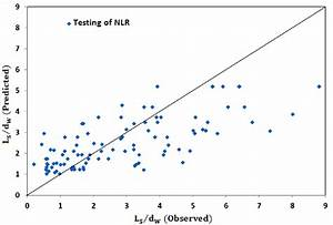 Performance of the non-linear regression model for ...