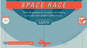 Gigantic Galaxy Graphs  The  U0026 39 Space Race Infographic U0026 39  Puts