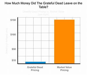 How Much Money Did The Grateful Dead Leave On The Table