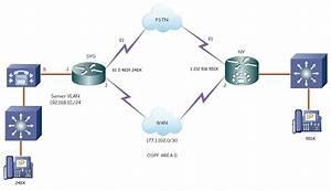 Connecting Cucm To Pstn Over E1 Isdn Pri  U2014 Techexams Community
