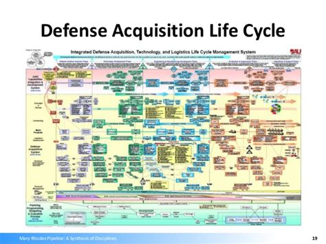dod acquisition cycle images reverse search