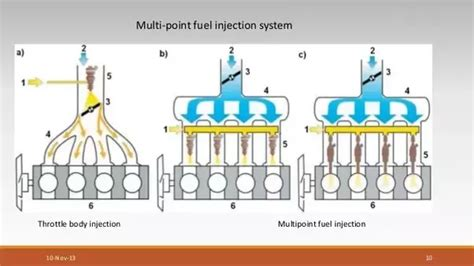 What Are The Differences Between Mpfis (multi Point Fuel