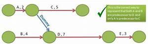 Network Diagram Using Precedence Diagramming Method Or Activity On Node