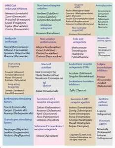 Soup Classification Chart Novolog Sliding Scale Insulin Chart Health Insulin