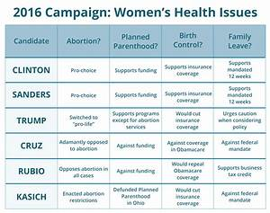 2016 Presidential Candidates & Women's Health Issues