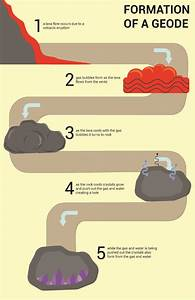 Rock Formation Diagram