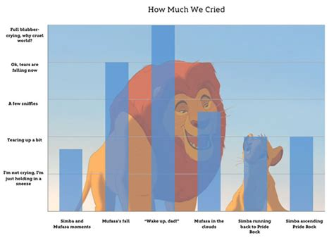 graphs  emotions watching lion king incredible