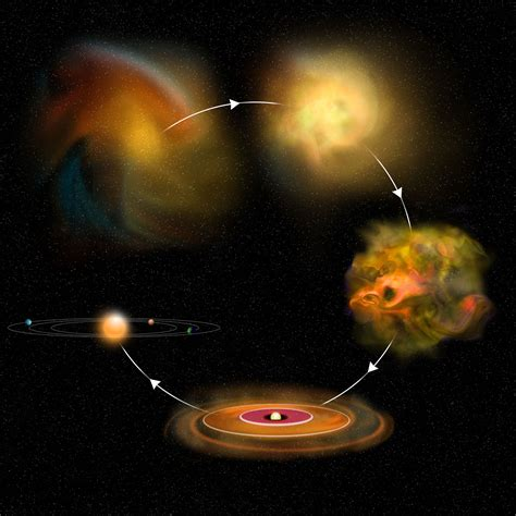 Star Formation Stages