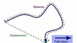Distance And Displacement Review  Article