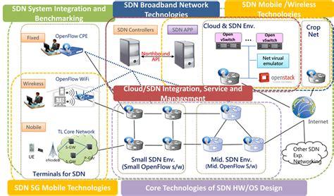 roles   mobile broadband   development  iot