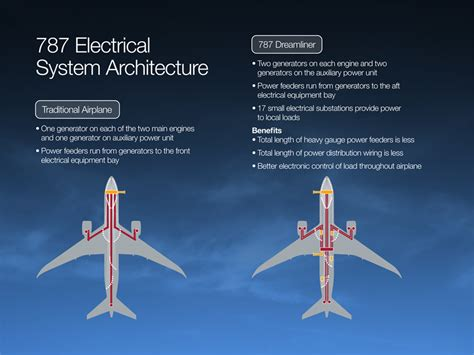 electrical system boeing  updates