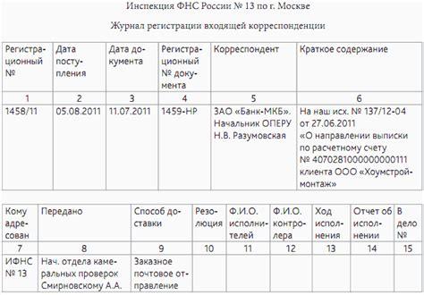 Порядок регистрации земельных участков по дачной амнистии