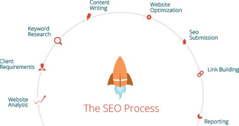 seo working process how does an seo company work quora