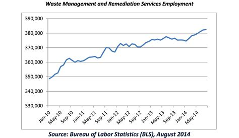 the bureau of labor statistics chart waste and recycling industry employment continues