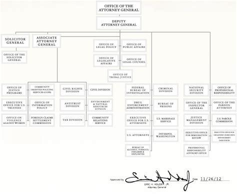agencies doj department  justice