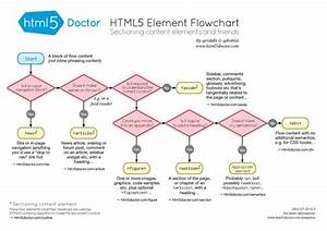 Cheat Sheets Web Designers Needs  Css3  Html5 And Jquery