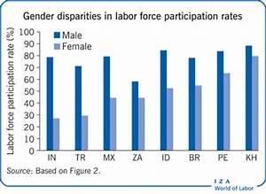 IZA World of Labor - Female labor force participation in ...