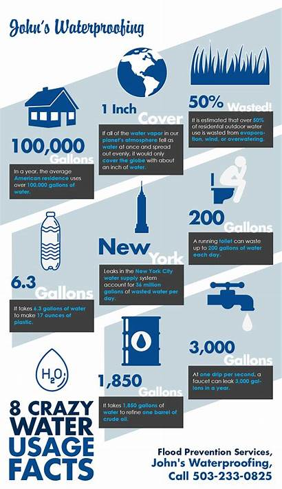 Water Usage Facts Crazy Average Many Graphics