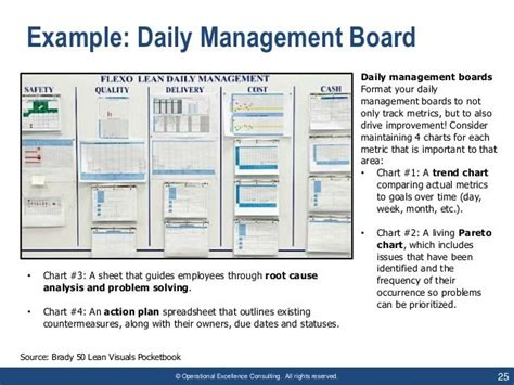 image result  lean visual management board examples