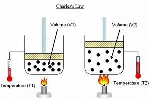Charles Law Diagram  Jacques Charles Studied Relationship Between Volume  V  And Temperature  T