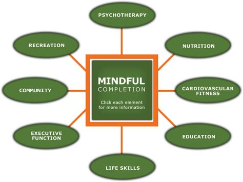 federal bureau of prisons milieu therapy situational therapy