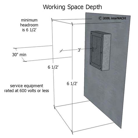 internachi inspection graphics library electrical 187 service 187 work space depth jpg