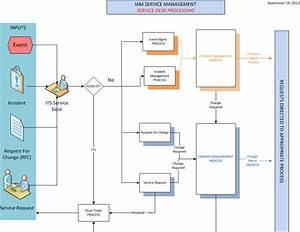 Iam Service Operation Processes - Service Desk