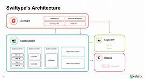 Swiftype U0026 39 S Technical Journey  Building A Search Product On Elasticsearch