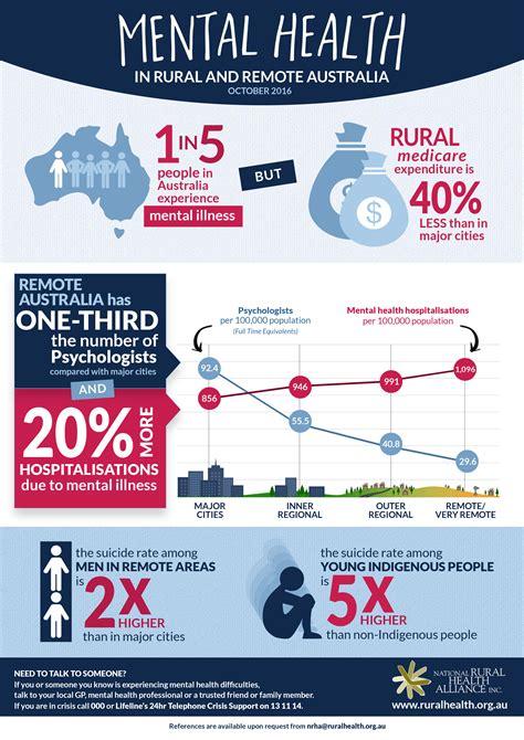 Mental Health | ruralhealth.org.au