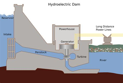 hydroelectric facility energy education