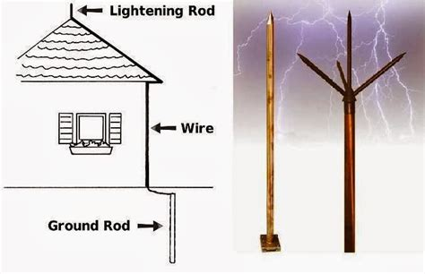 Diagram Of A Lightning Rod by Types Of Lightning Protection Systems Lps Electrical Knowhow