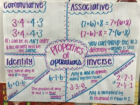 Properties Of Operations, Associative Property, Inverse Property, Commutative Property, Addition